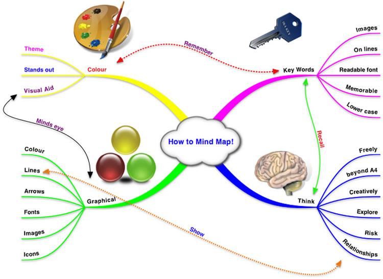 How to use a mind map   sylviavandelogt.com