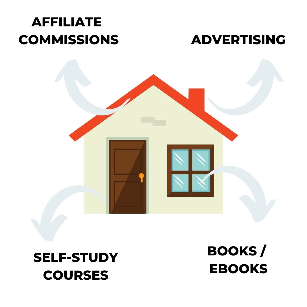 Types of passive income streams